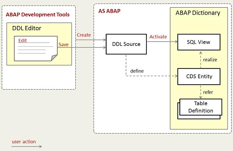 ABAP CDS Views - SAP Help Portal