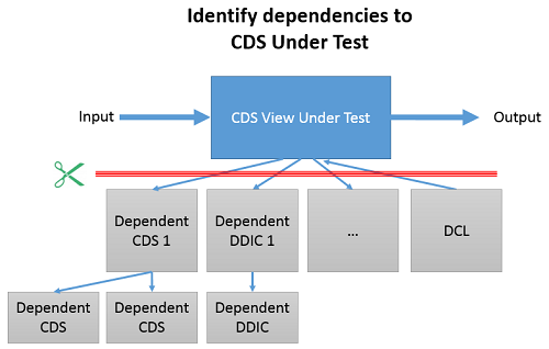 Image: CDS Test Double Framework