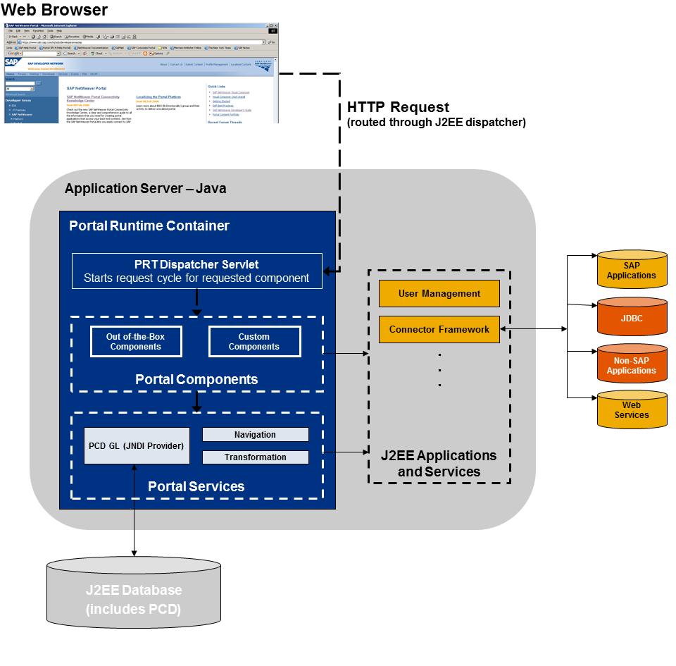 Sap r 3 modules wiring diagrams wiring diagram schemes for Sap r 3 architecture