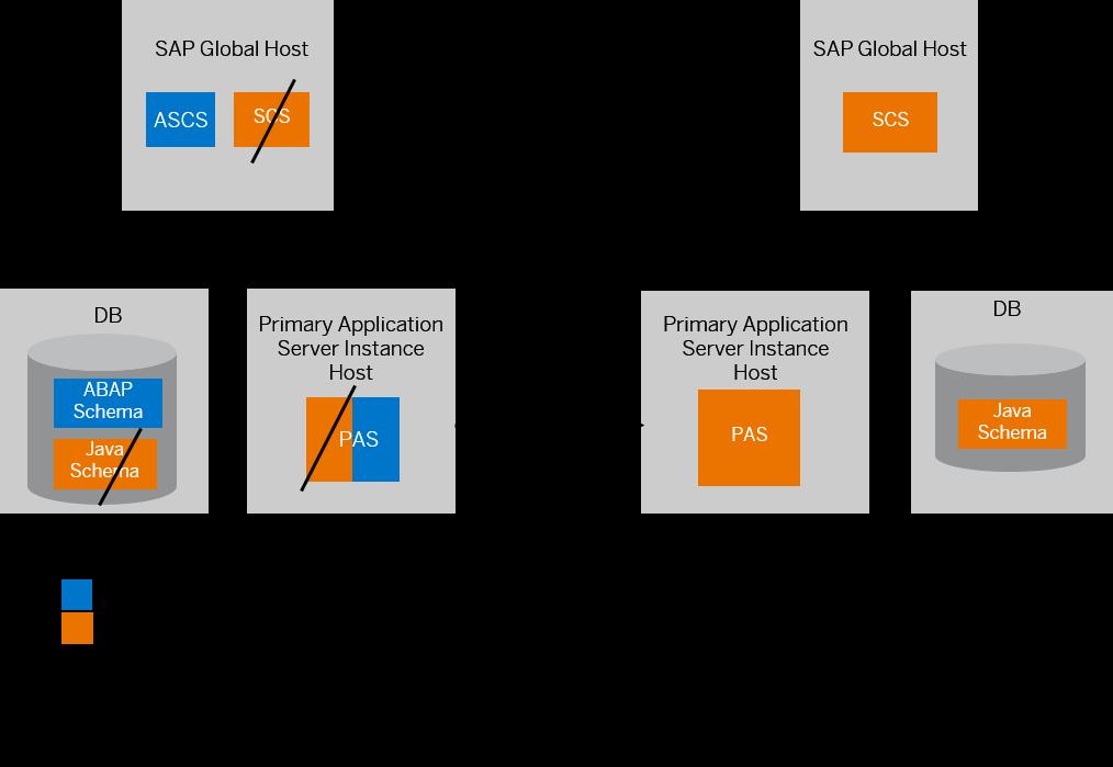 Split Option: Move Java Database - SAP Help Portal