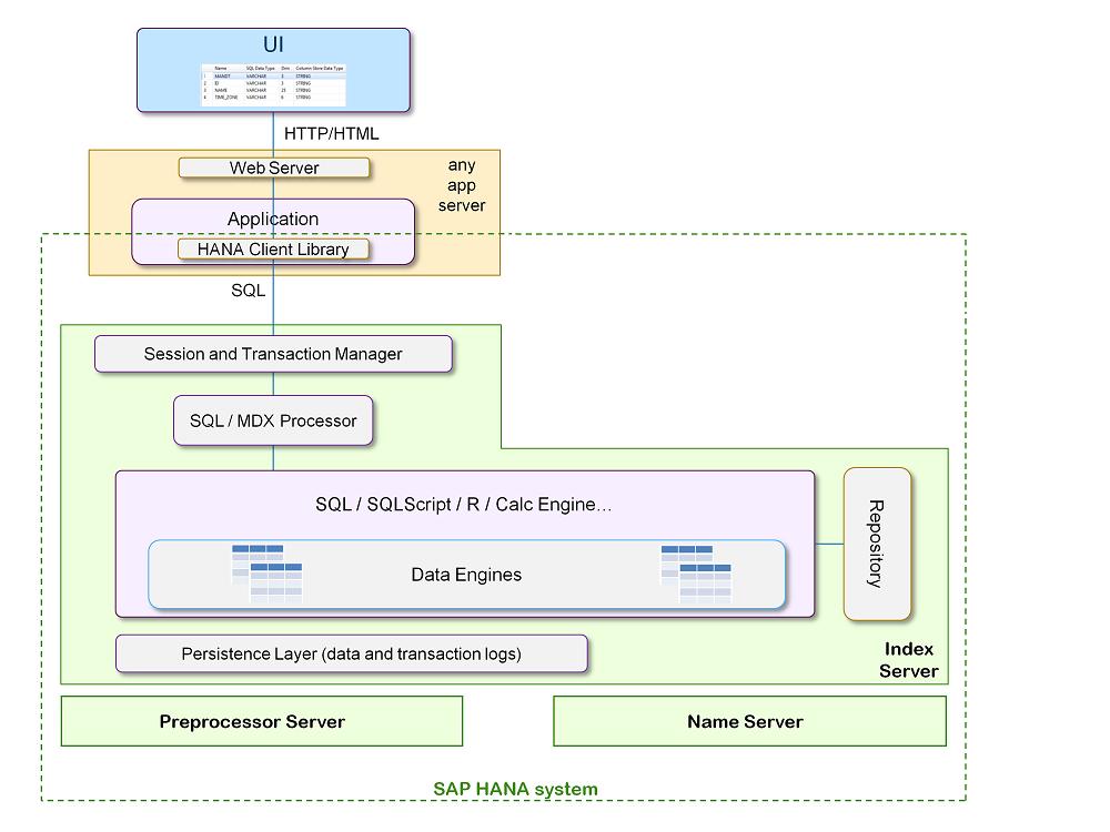 sap hana database architecture sap help portal SAP ERP Architecture Diagram
