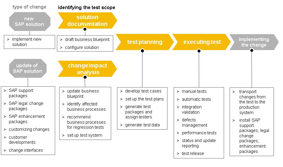 test suite template - test suite