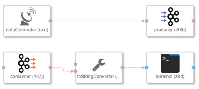 Introduction to the SAP Data Hub Modeler