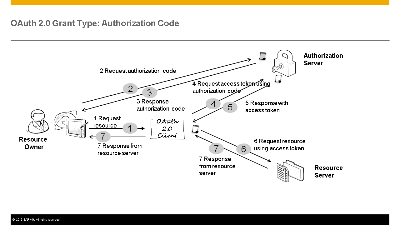 oauth 2.0 authorization code grant flow