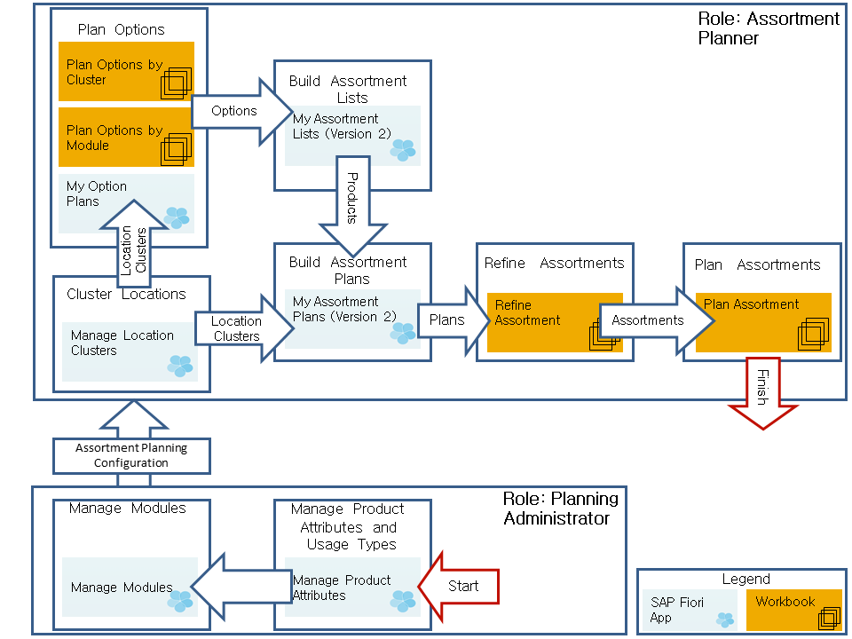 SAP Assortment Planning for Retail