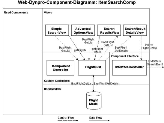 Modeling web dynpro components sap library web dynpro for java this graphic is explained in the accompanying text ccuart Images