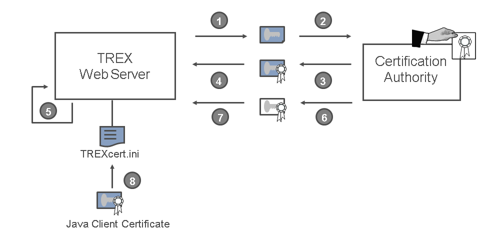 Providing the Certificates for the IIS Web Server (Windows)