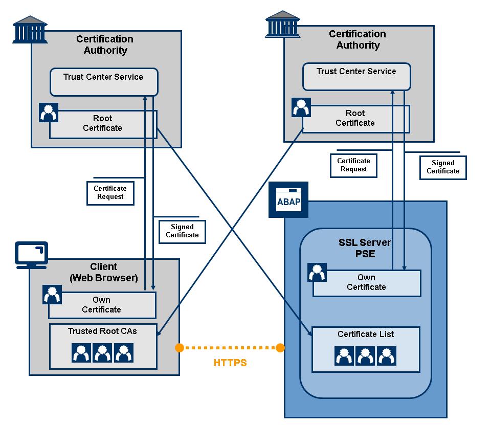 Ssl Scenario 2 Establishing Trust For Mutual Authentication