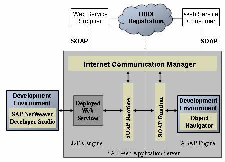 SAP WEB SERVICES EBOOK DOWNLOAD