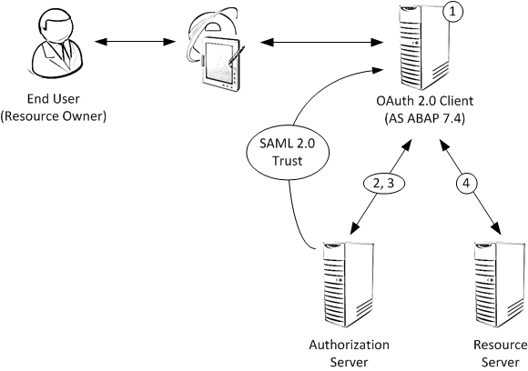 SAML 2 0 Bearer Assertion Flow for OAuth 2 0 Client Locate this