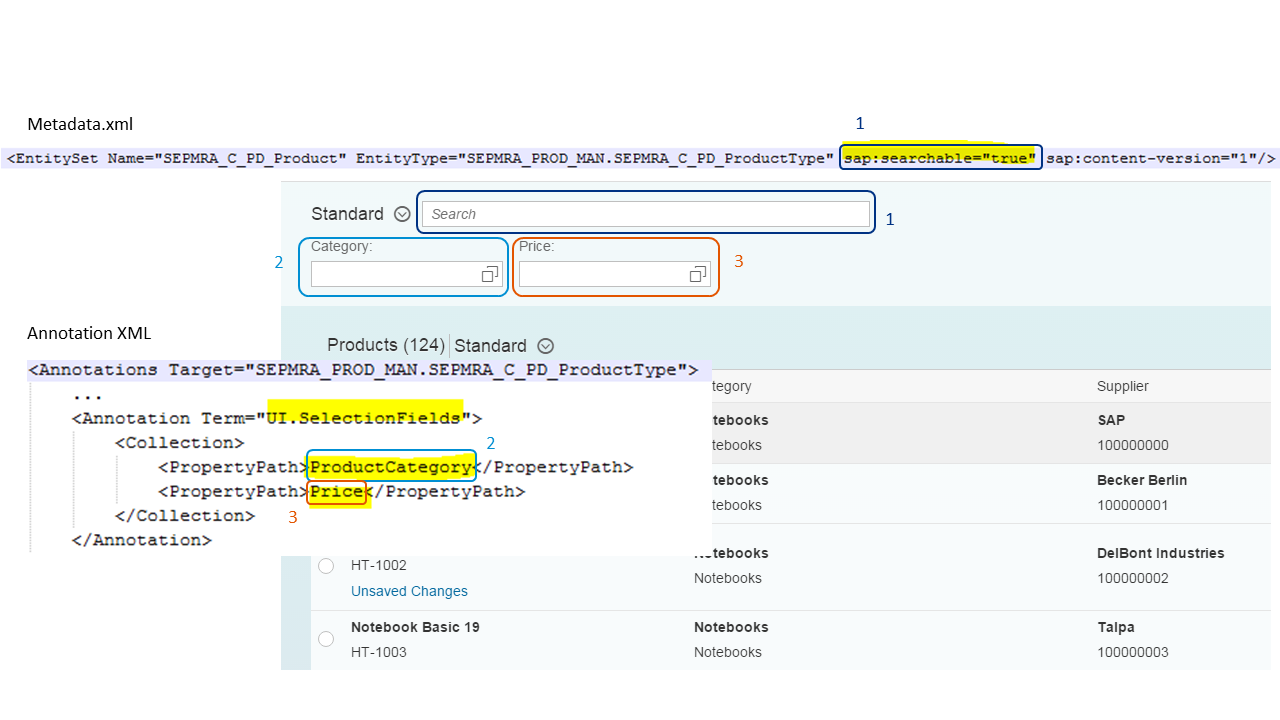 Annotations Relevant for List Reports