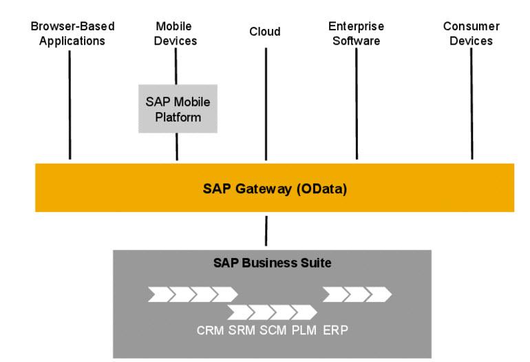 SAP Gateway