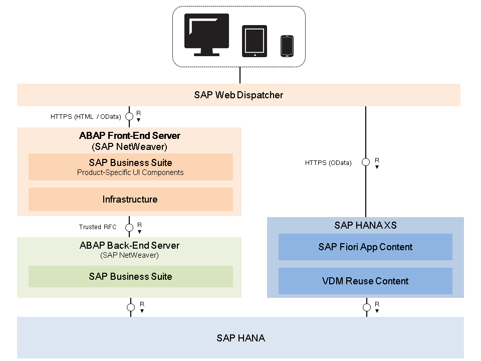 SAP Fiori App Types and Database Requirements