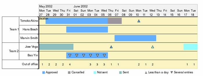 Code Example For Displaying A Gantt Chart Sap Library Sap