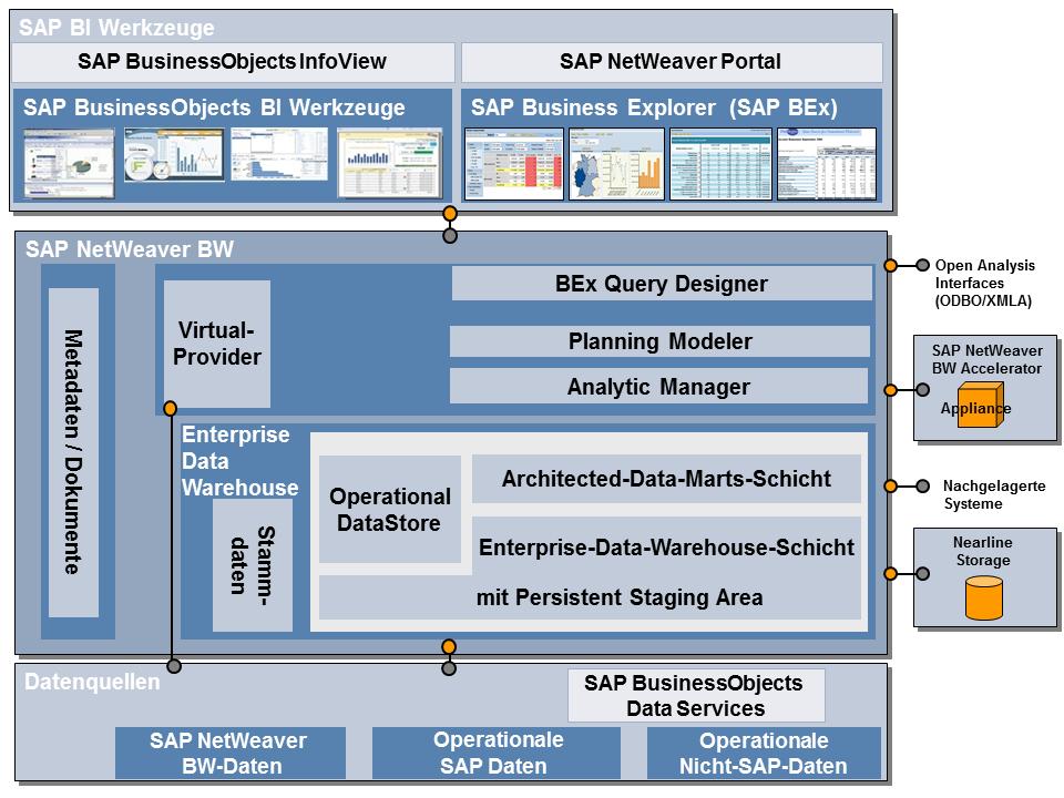 Berblick ber die architektur von sap netweaver bw for 3 schichten architektur