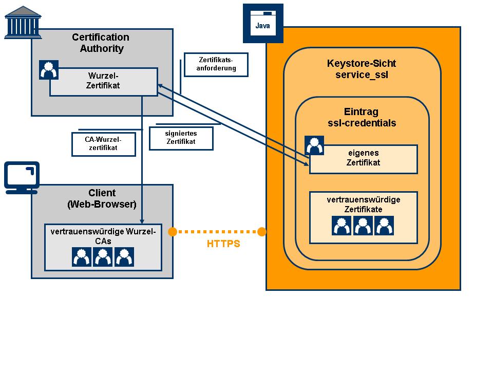 SSL-Szenario 1: Vertrauensbeziehung für serverseitige ...