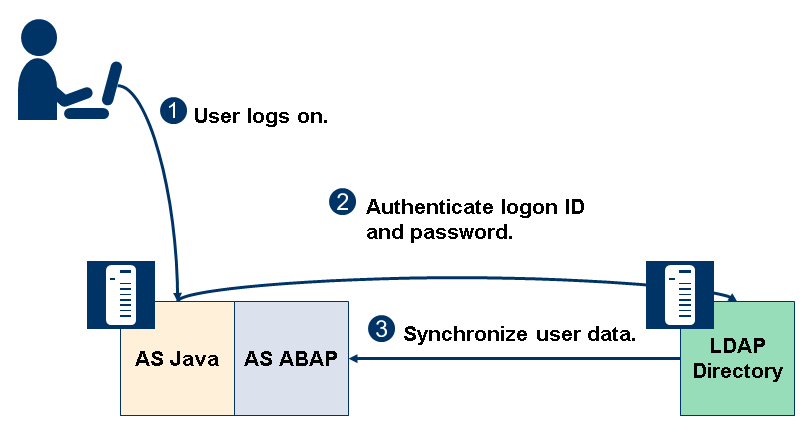 Configuring the UMEfor Directory Service Sync with AS ABAP
