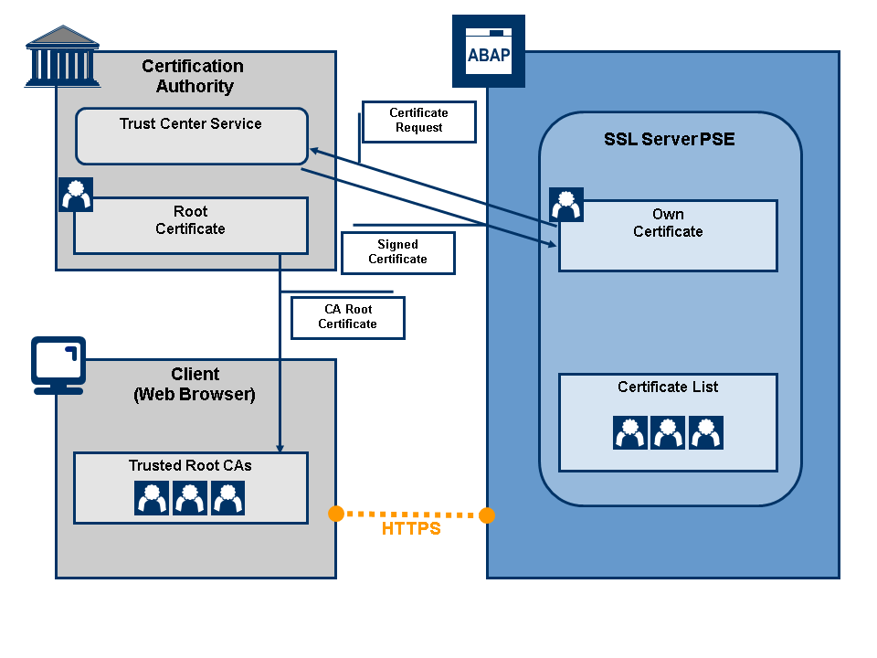 Ssl Scenario 1 Establishing Trust For Server Side Authentication