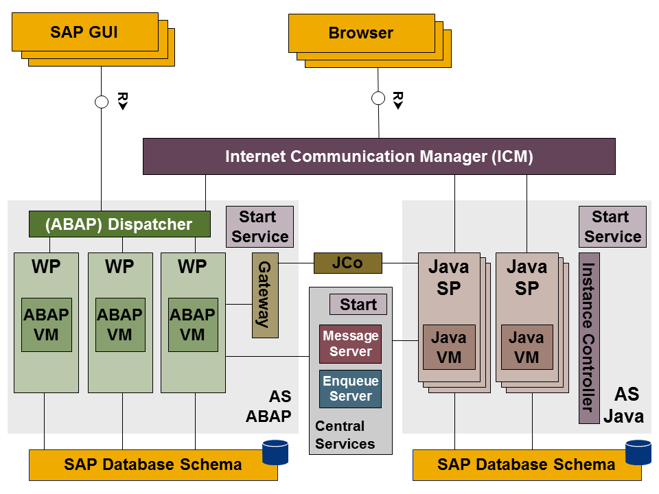Architecture Of The Sap Netweaver Application Server