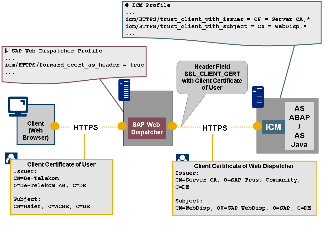 X 509-Based Logon to NetWeaver AS from SAP Web Dispatcher