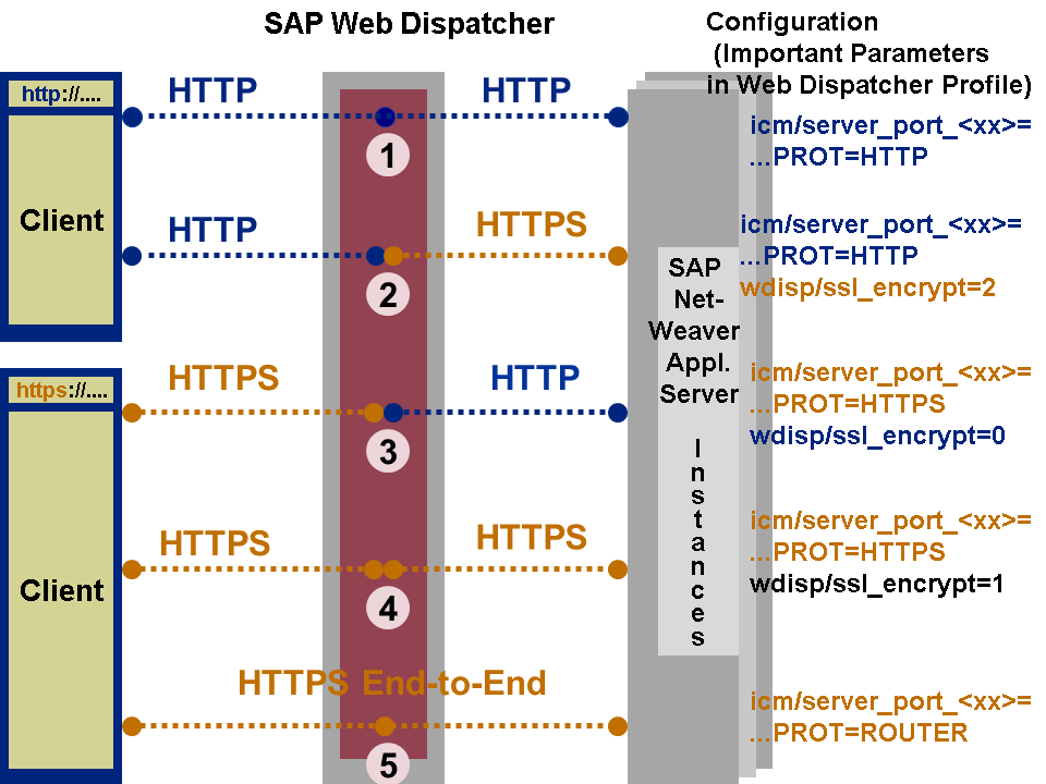 Configuring The Sap Web Dispatcher To Support Ssl