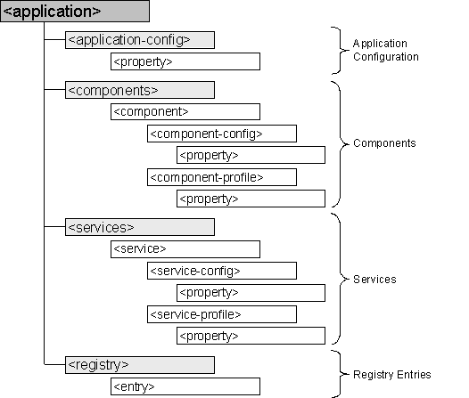 Deployment Descriptor (portalapp xml)