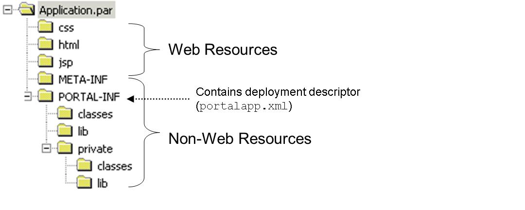 Portal Application Project