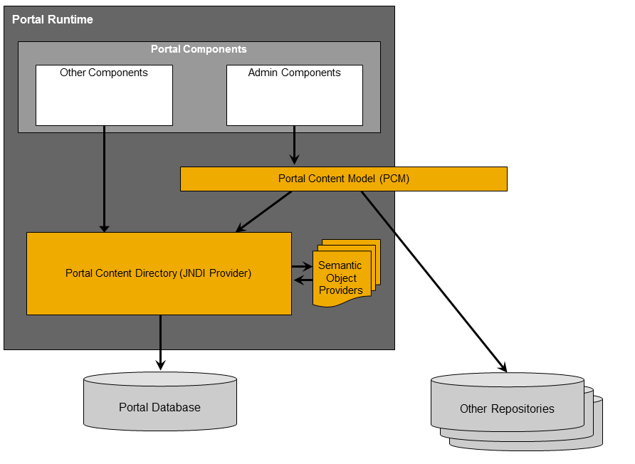 Portal Content Directory (PCD) Overview