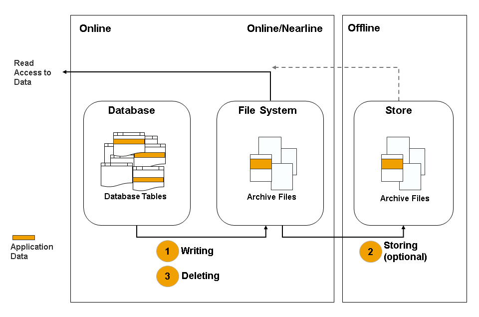 Data Archiving with Archive Development Kit (ADK)