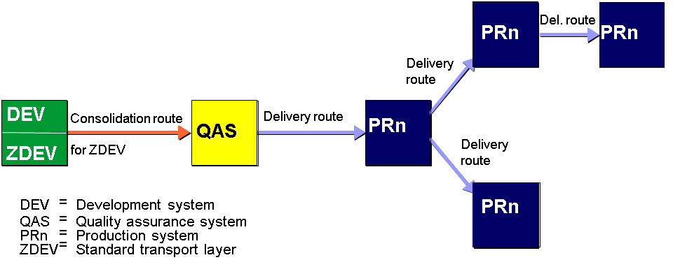 transport layers and transport routes SAP Landscape Diagram multilevel delivery is not required in a two or three system group in more complex system landscapes, particularly in layered development projects that