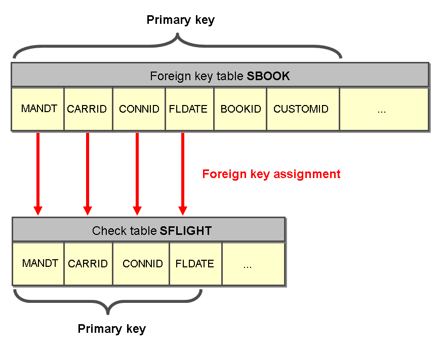 Example Of Lock Objects