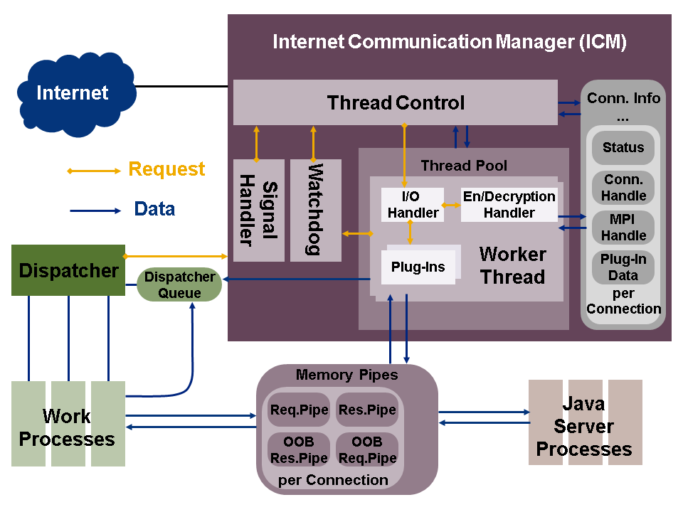 Architecture of the Internet Communication Manager (ICM)
