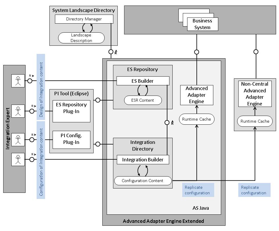 technical system landscape