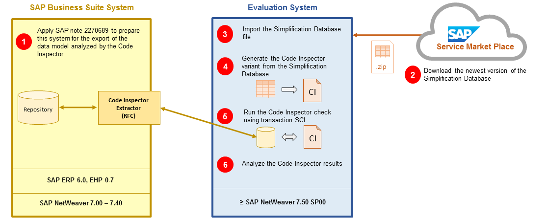 setting up and performing the code inspector checks locate this rh help sap com SAP Accounting Codes SAP Document Type Codes and Descriptions