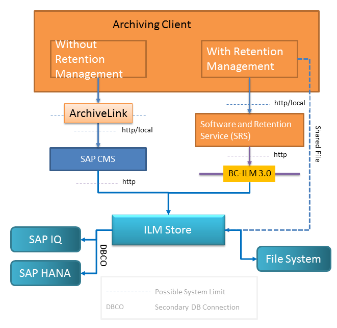 Integration of the ILM Store into the Archiving Process Locate this