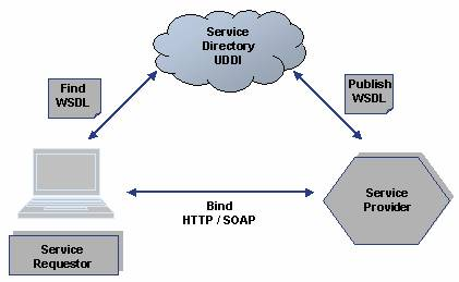 Providing and Consuming Web Services (SAP Library - BC Web
