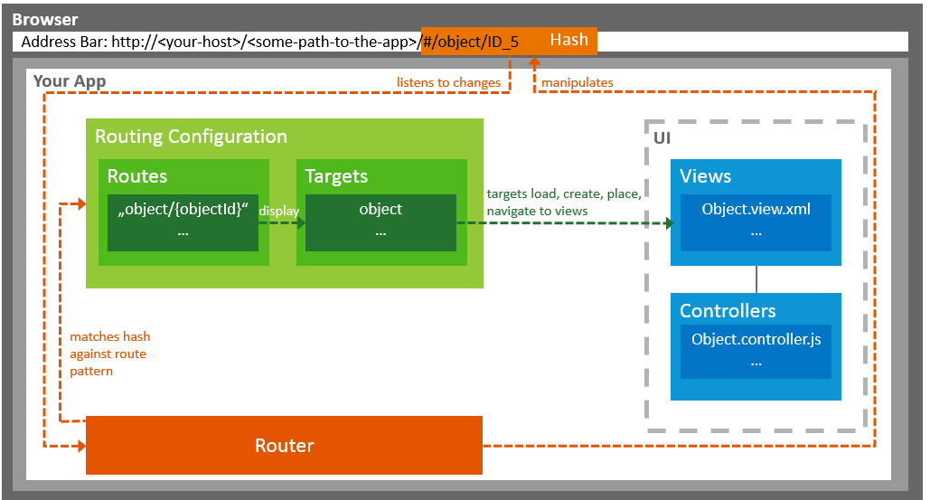 Routing and Navigation Locate this document in the navigation structure