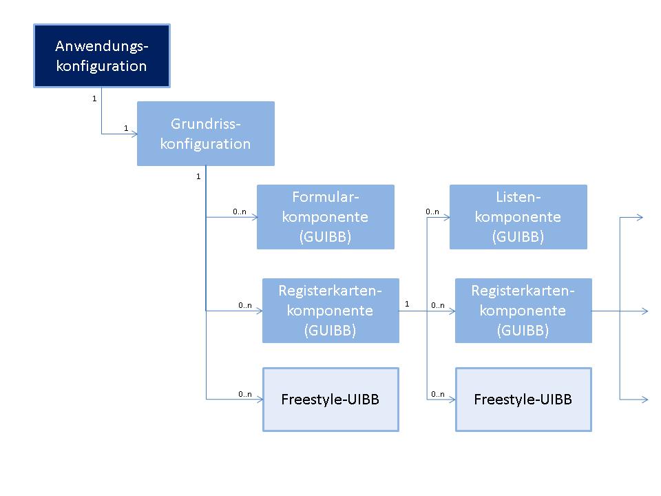 Abbildung 1:Beispielhafter Aufbau Einer Floorplan Manager Anwendung