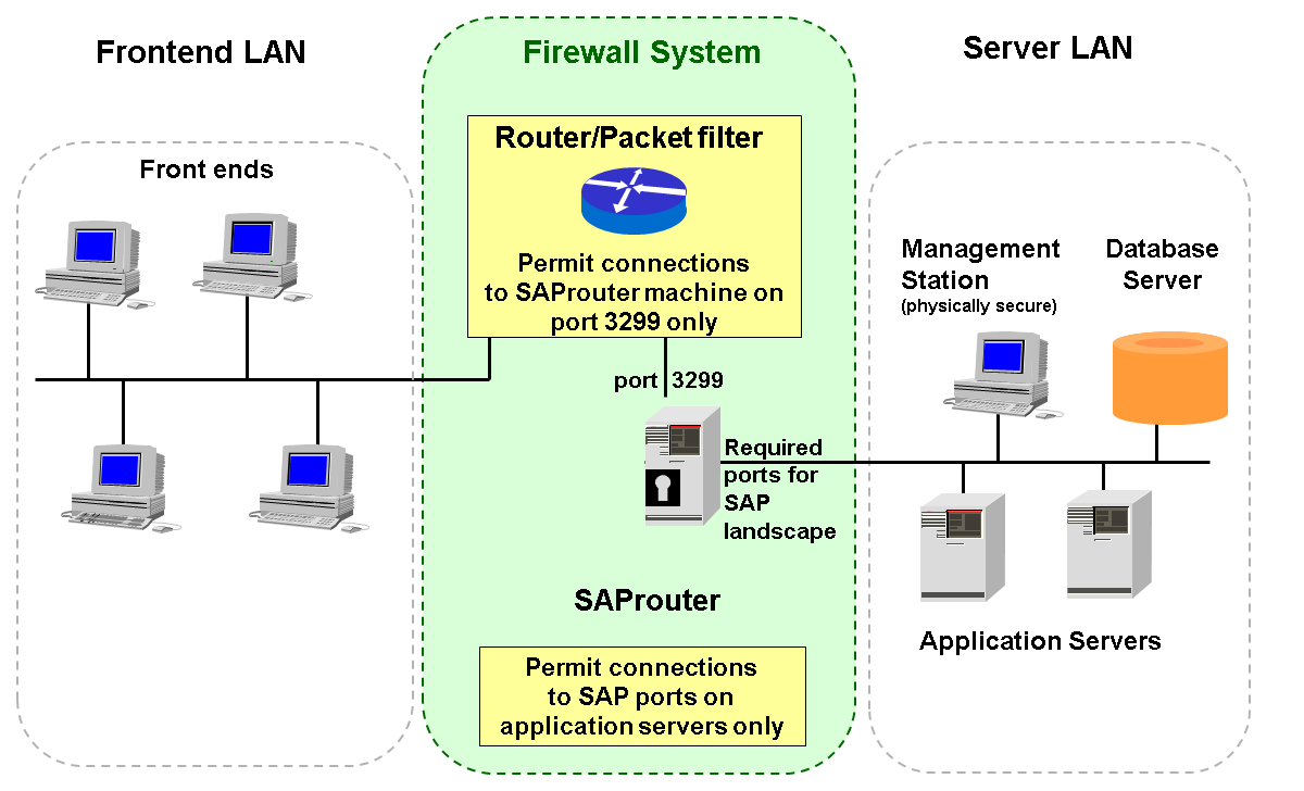 Example network topology using an saprouter publicscrutiny Image collections