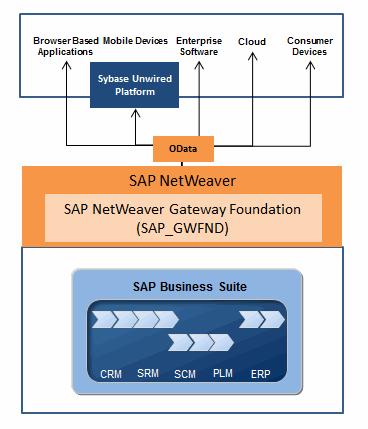 SAP NetWeaver Gateway Foundation (SAP_GWFND)