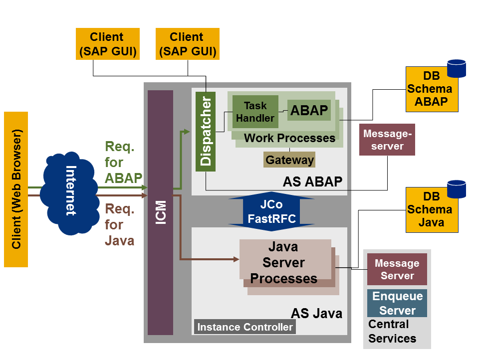SAP NetWeaver Application Server with ABAP and Java