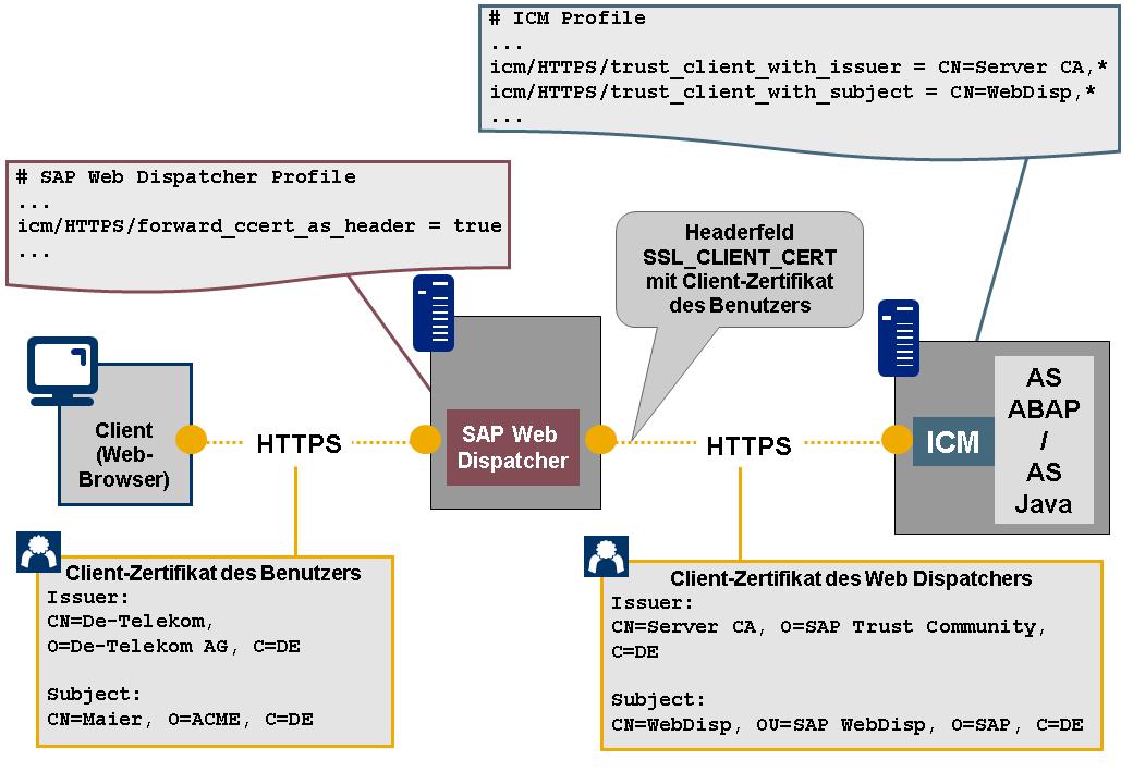 X.509-basierte Anmeldung am NetWeaver AS über den SAP Web Dispatcher