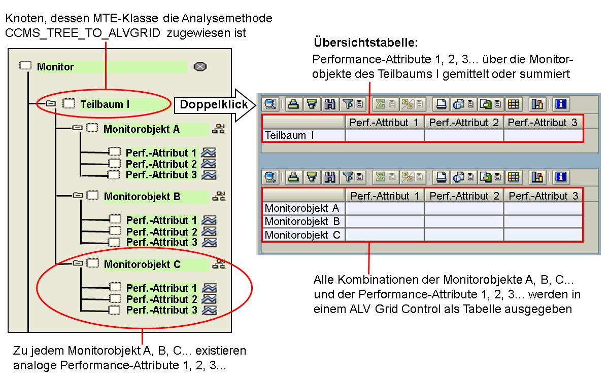 Teilbaum als ALV Grid Control anzeigen lassen