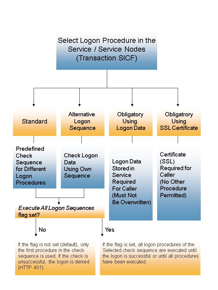 Maintaining Logon Procedures