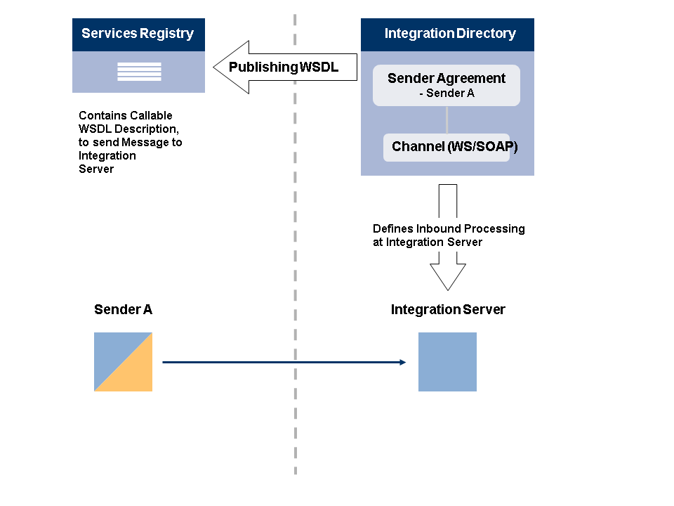 Publishing Sender Agreements In The Services Registry