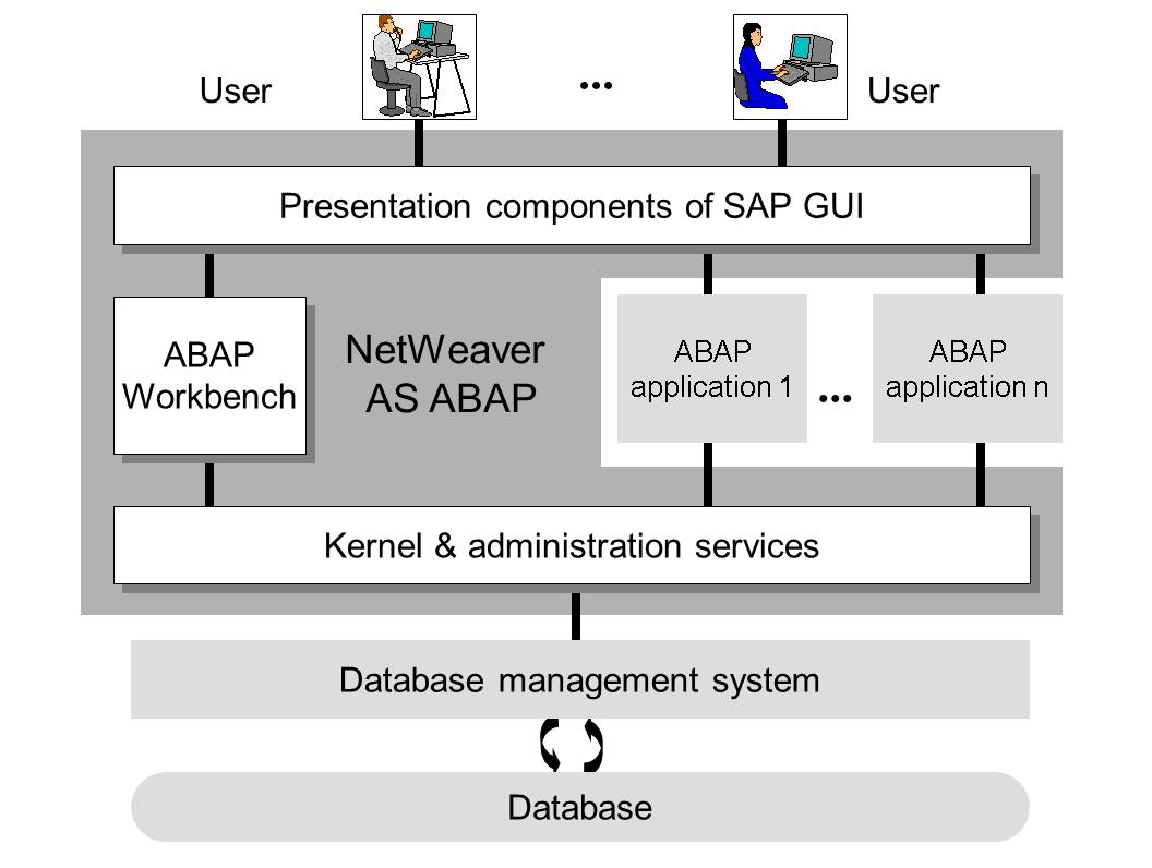 Overview of SAP NetWeaver AS ABAPSAP Help Portal