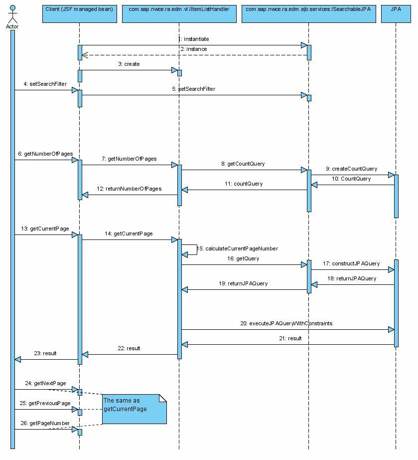 Sap library developing and composing applications with java this graphic is explained in the accompanying text ccuart Image collections