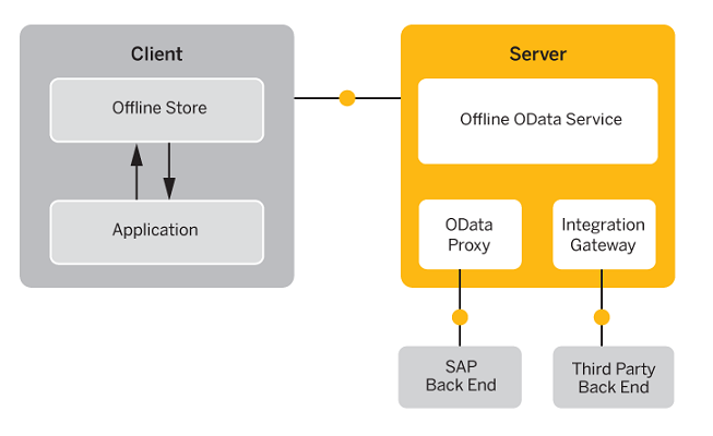 Offline Applications Overview Locate this document in the navigation