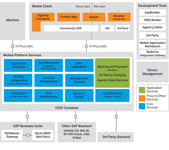sap mobile platform server overview locate this document in sap s/4 hana architecture diagram abap application server abap
